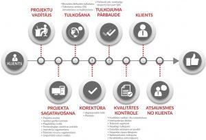 Tulkošanas projektu vadības posmi, Skrivanek Baltic